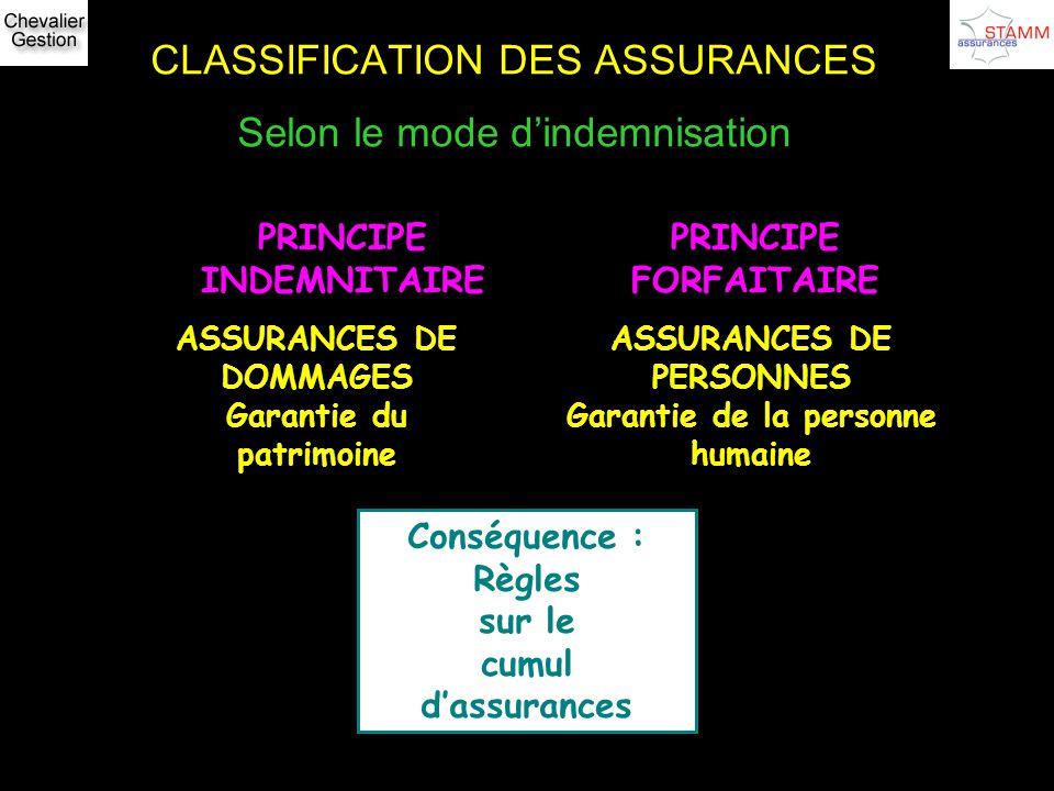 CLASSIFICATION DES ASSURANCES Selon le mode dindemnisation PRINCIPE INDEMNITAIRE PRINCIPE FORFAITAIRE ASSURANCES DE DOMMAGES Garantie du patrimoine AS