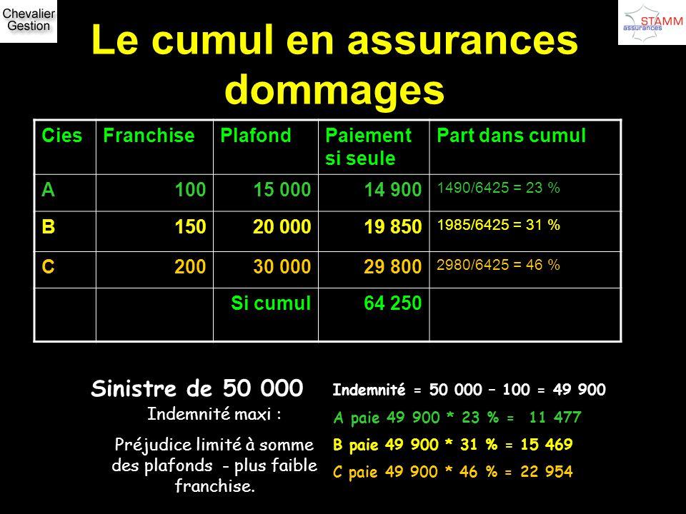 Le cumul en assurances dommages CiesFranchisePlafondPaiement si seule Part dans cumul A10015 00014 900 1490/6425 = 23 % B15020 00019 850 1985/6425 = 3