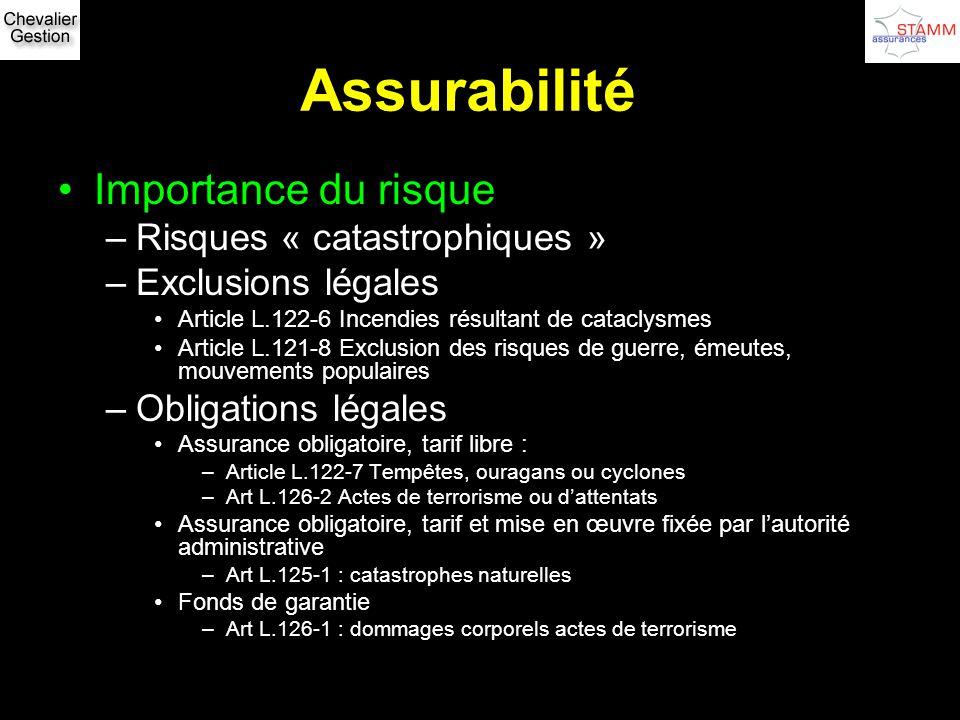 Assurabilité Importance du risque –Risques « catastrophiques » –Exclusions légales Article L.122-6 Incendies résultant de cataclysmes Article L.121-8