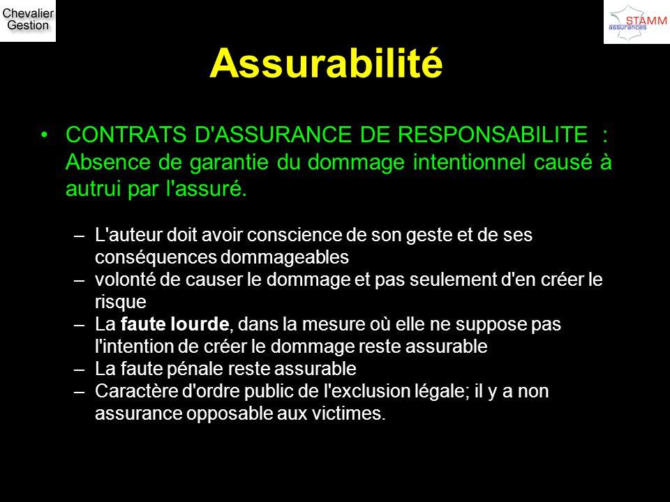 Assurabilité CONTRATS D'ASSURANCE DE RESPONSABILITE : Absence de garantie du dommage intentionnel causé à autrui par l'assuré. –L'auteur doit avoir co