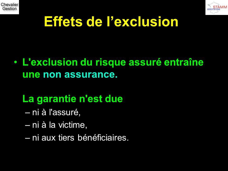Effets de lexclusion L'exclusion du risque assuré entraîne une non assurance. La garantie n'est due –ni à l'assuré, –ni à la victime, –ni aux tiers bé
