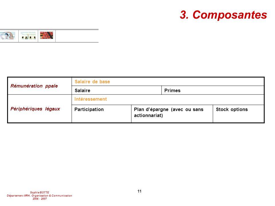 Sophie BOTTE Département MRH, Organisation & Communication 2006 - 2007 11 Rémunération ppale Salaire de base SalairePrimes Périphériques légaux Intére