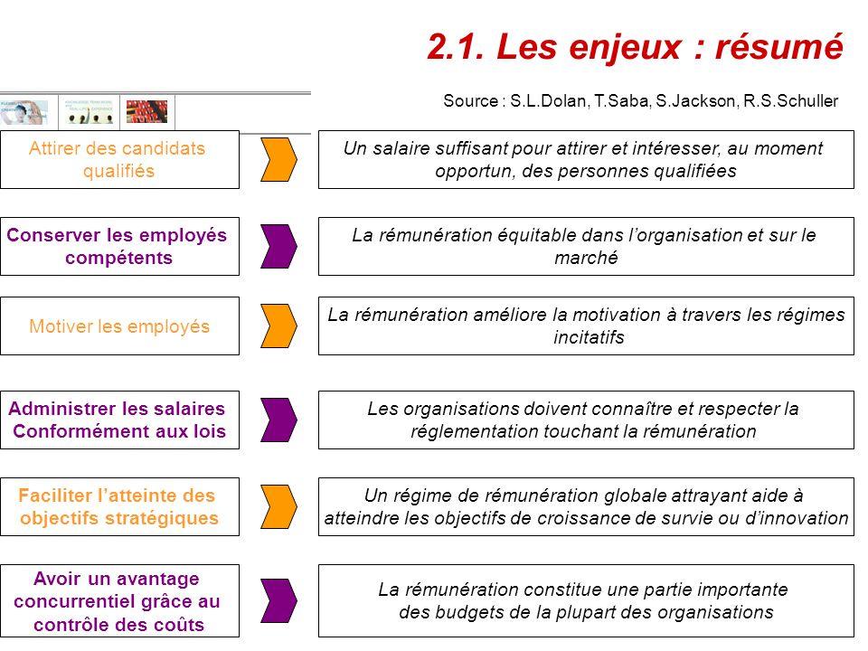 Sophie BOTTE Département MRH, Organisation & Communication 2006 - 2007 9 2.1. Les enjeux : résumé Attirer des candidats qualifiés Conserver les employ