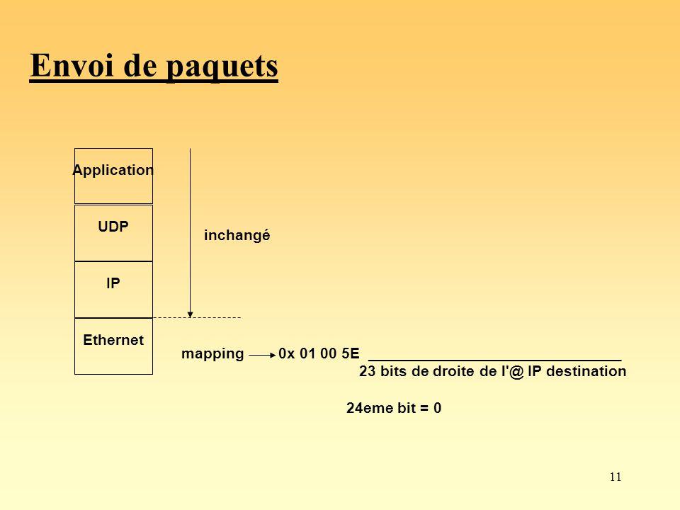 11 Envoi de paquets ApplicationUDP IP Ethernet inchangé mapping0x 01 00 5E ______________________________ 23 bits de droite de l'@ IP destination 24em