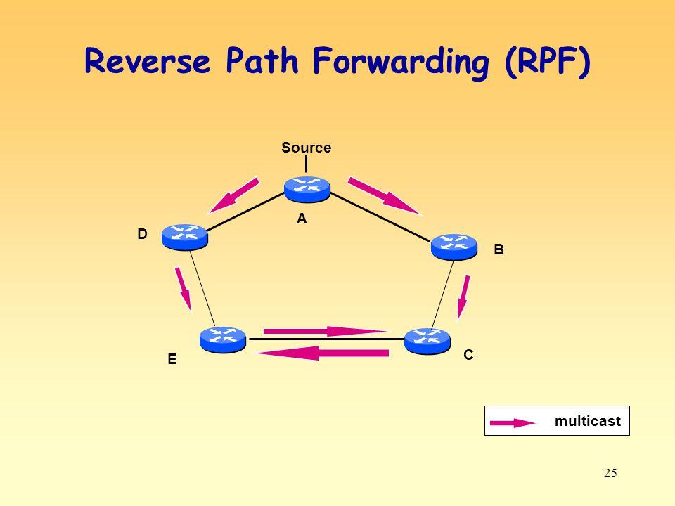 25 Reverse Path Forwarding (RPF) D multicast Source A B C E