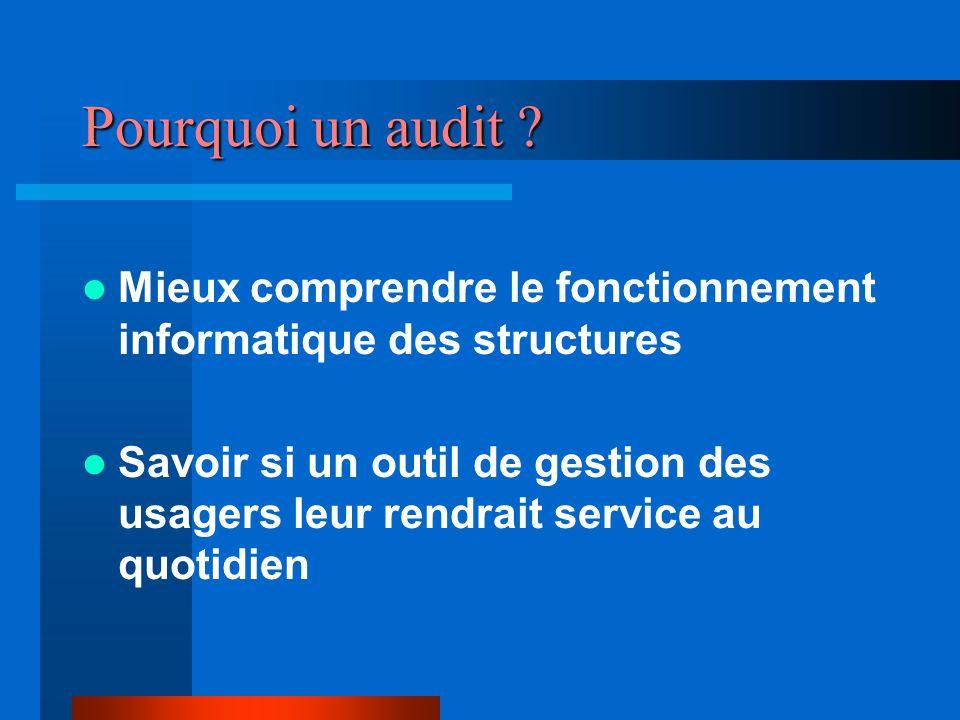Modules + ou - accessibles Administrateur Référent SIMS Secrétaires Intervenant Paramédical Intervenant Éducatif AGENDA Oui DOSSIERS médical Non.