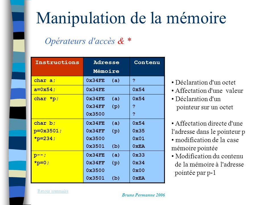 Manipulation de la mémoire Retour sommaire Bruno Permanne 2006 InstructionsAdresse Mémoire Contenu char a;0x34FE (a)? a=0x54;0x34FE0x54 char *p;0x34FE