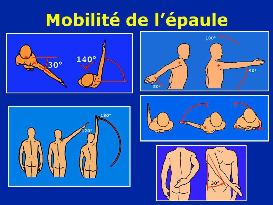 La répétition des luxations crée des lésions Lésions du bourrelet Lésions capsulaires : poche de décollement derrière le sous- scapulaire (BROCA) Encoche céphalique