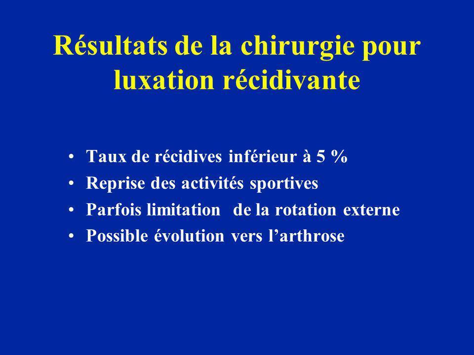 Résultats de la chirurgie pour luxation récidivante Taux de récidives inférieur à 5 % Reprise des activités sportives Parfois limitation de la rotatio