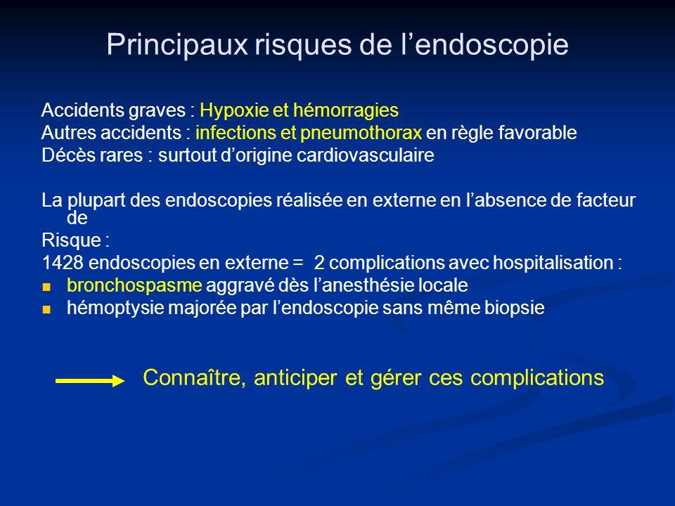 Hypoxémie et endoscopie PaO2 per-endoscopique : PaO2 per-endoscopique : baisse habituelle : - 18 mm Hg (2,5 kPa) baisse habituelle : - 18 mm Hg (2,5 kPa) LBA de grand volume : GDS avant LBA de grand volume : GDS avant Conséquence possible : troubles du rythme Conséquence possible : troubles du rythme Repérer les sujets à risque : BPCO, cardiopathies Repérer les sujets à risque : BPCO, cardiopathies Oxymétrie de pouls recommandée en routine : seuil sécurité 90 % Oxymétrie de pouls recommandée en routine : seuil sécurité 90 % Corriger lhypoxémie post-fibroscopie bronchique Corriger lhypoxémie post-fibroscopie bronchique O2 nasal 2 l/min après fibro.