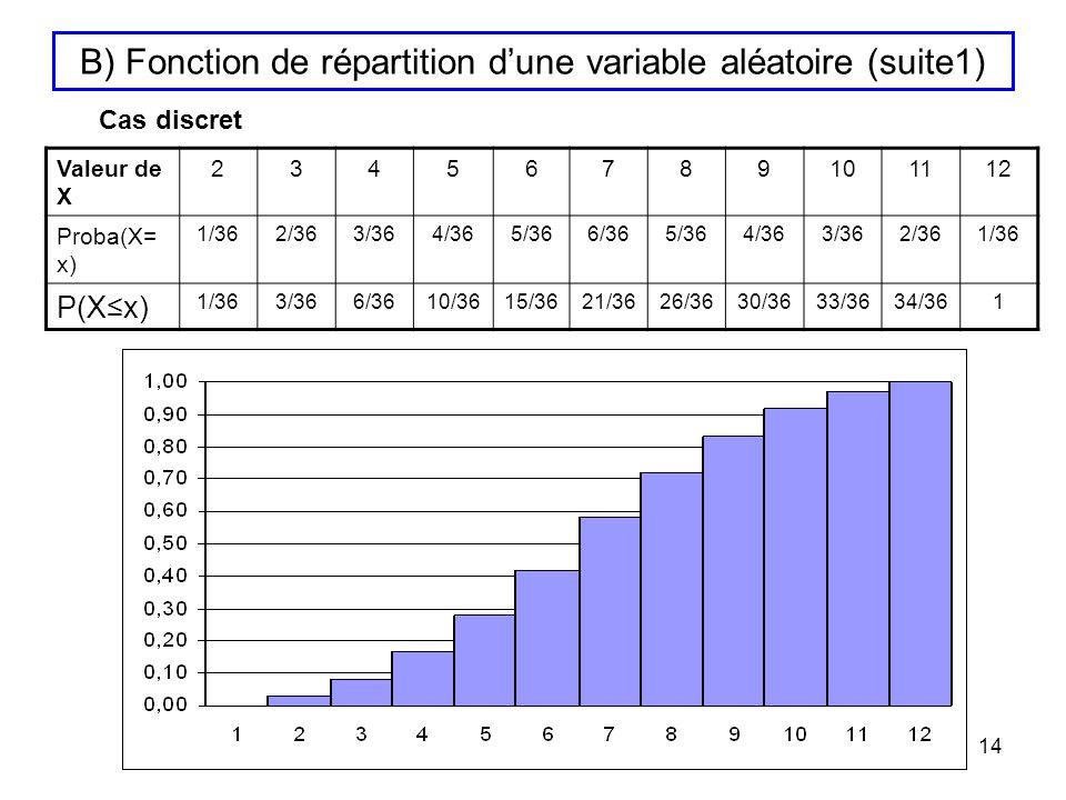 14 B) Fonction de répartition dune variable aléatoire (suite1) Valeur de X 23456789101112 Proba(X= x) 1/362/363/364/365/366/365/364/363/362/361/36 P(X