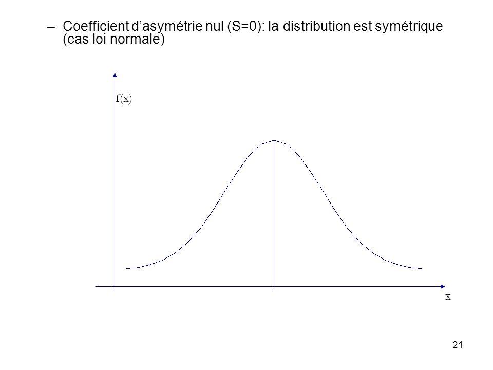 21 –Coefficient dasymétrie nul (S=0): la distribution est symétrique (cas loi normale) x f(x)