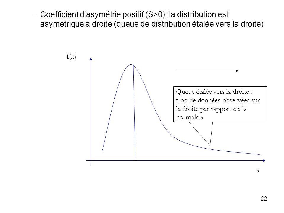 22 –Coefficient dasymétrie positif (S>0): la distribution est asymétrique à droite (queue de distribution étalée vers la droite) Queue étalée vers la