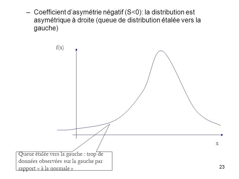 23 –Coefficient dasymétrie négatif (S<0): la distribution est asymétrique à droite (queue de distribution étalée vers la gauche) Queue étalée vers la