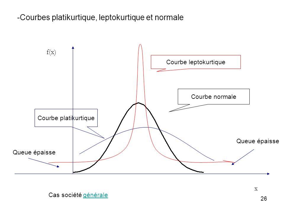 26 -Courbes platikurtique, leptokurtique et normale Courbe normale Courbe leptokurtique Courbe platikurtique x f(x) Queue épaisse Cas société générale
