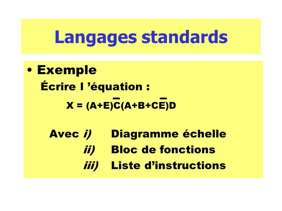 Langages standards Exemple Écrire l équation : Avec i) Diagramme échelle ii)Bloc de fonctions iii)Liste dinstructions X = (A+E)C(A+B+CE)D