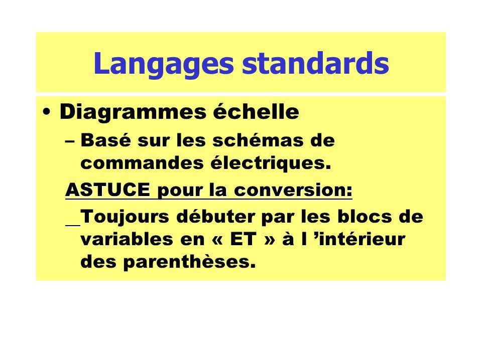 Langages standards Diagrammes échelle –Basé sur les schémas de commandes électriques. ASTUCE pour la conversion: Toujours débuter par les blocs de var