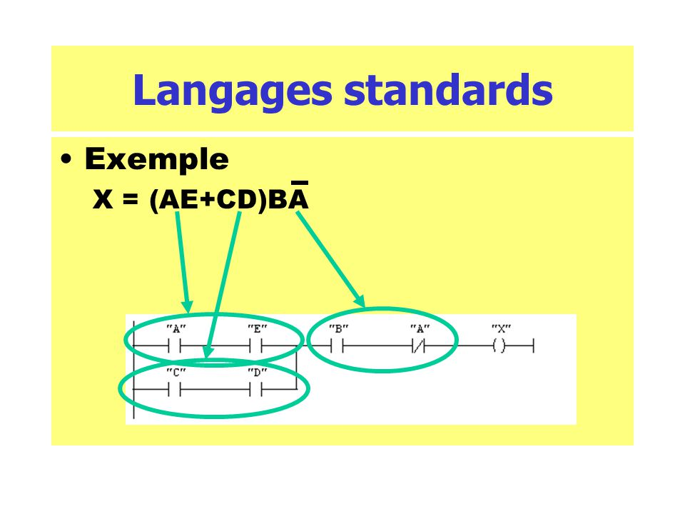 Langages standards Exemple X = (AE+CD)BA