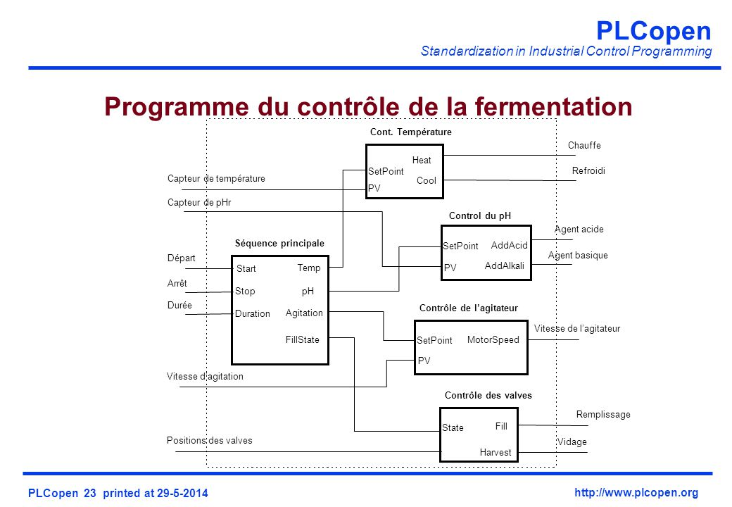 PLCopen Standardization in Industrial Control Programming PLCopen 23 printed at 29-5-2014 http://www.plcopen.org Programme du contrôle de la fermentation