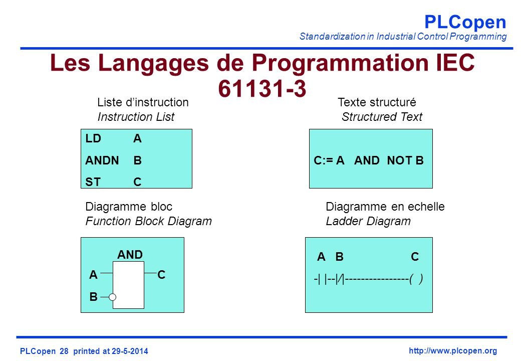 PLCopen Standardization in Industrial Control Programming PLCopen 28 printed at 29-5-2014 http://www.plcopen.org Les Langages de Programmation IEC 61131-3 Liste dinstructionTexte structuré Instruction List Structured Text Diagramme blocDiagramme en echelle Function Block Diagram Ladder Diagram C:= A AND NOT B A B C -| |--|/|----------------( ) LDA ANDNB STC AND A C B