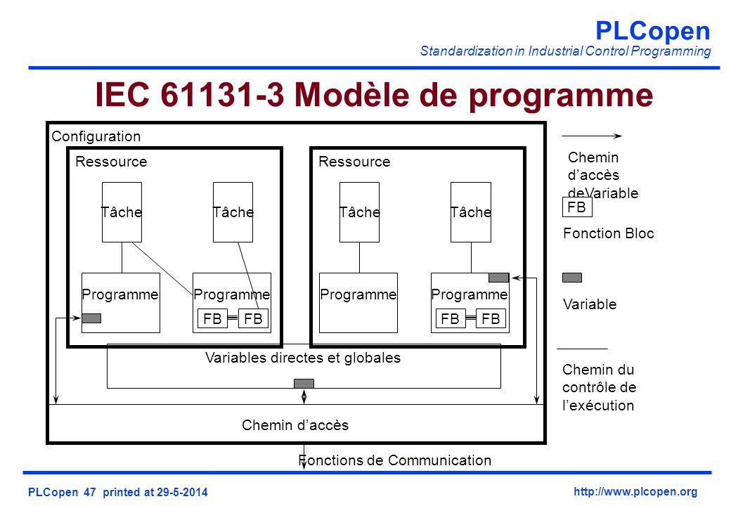 PLCopen Standardization in Industrial Control Programming PLCopen 47 printed at 29-5-2014 http://www.plcopen.org Variables directes et globales Chemin