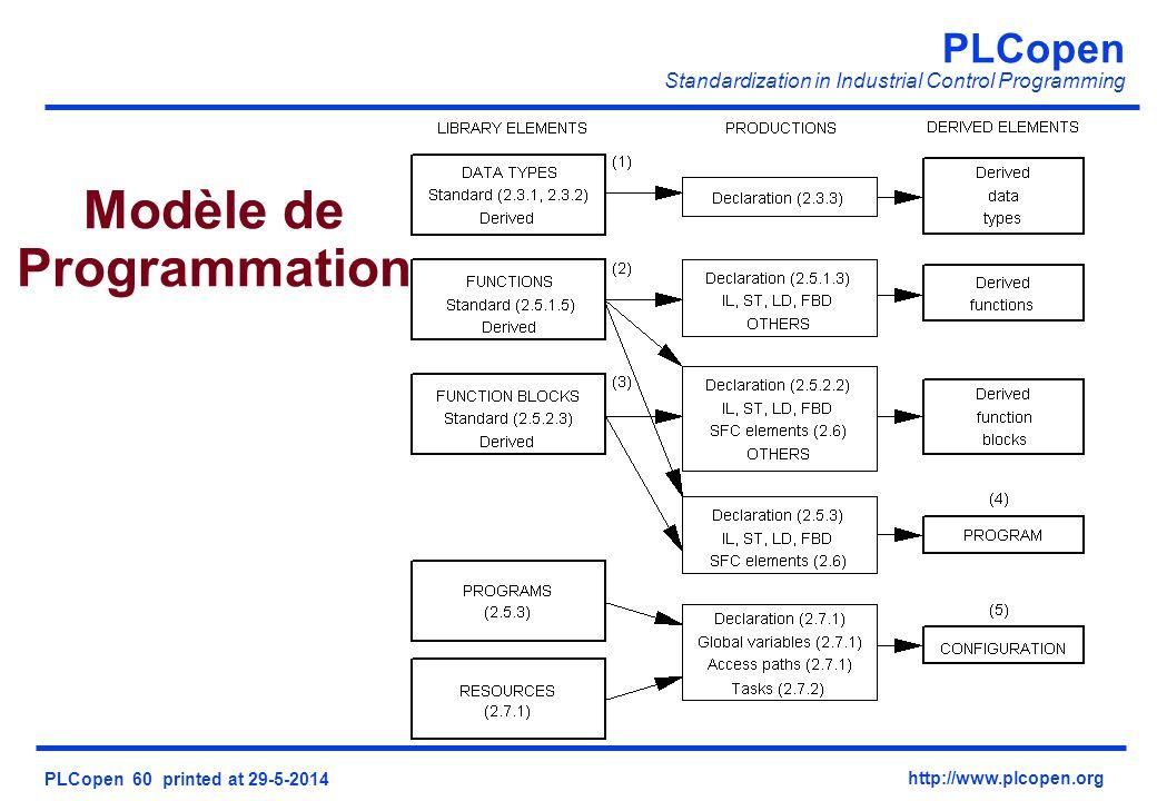 PLCopen Standardization in Industrial Control Programming PLCopen 60 printed at 29-5-2014 http://www.plcopen.org Modèle de Programmation
