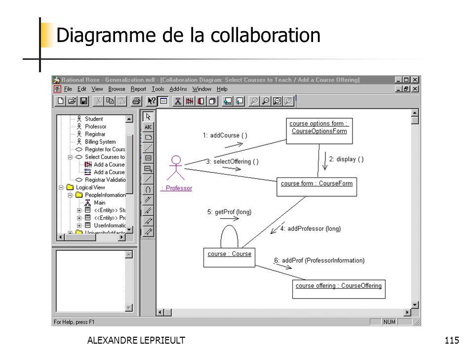 ALEXANDRE LEPRIEULT 115 Diagramme de la collaboration