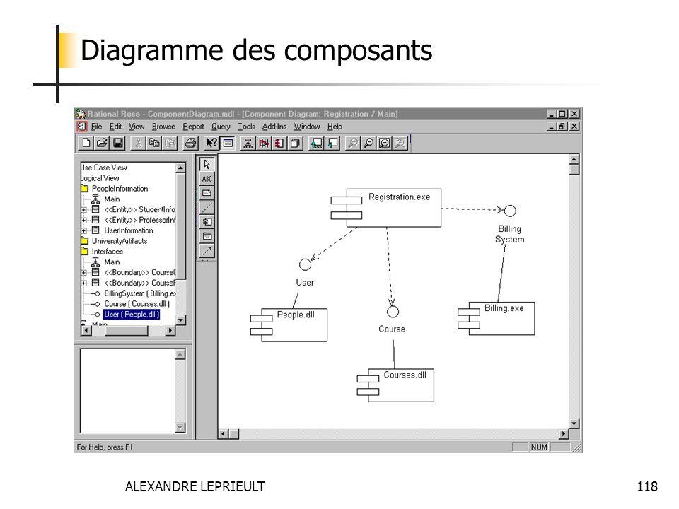 ALEXANDRE LEPRIEULT 118 Diagramme des composants