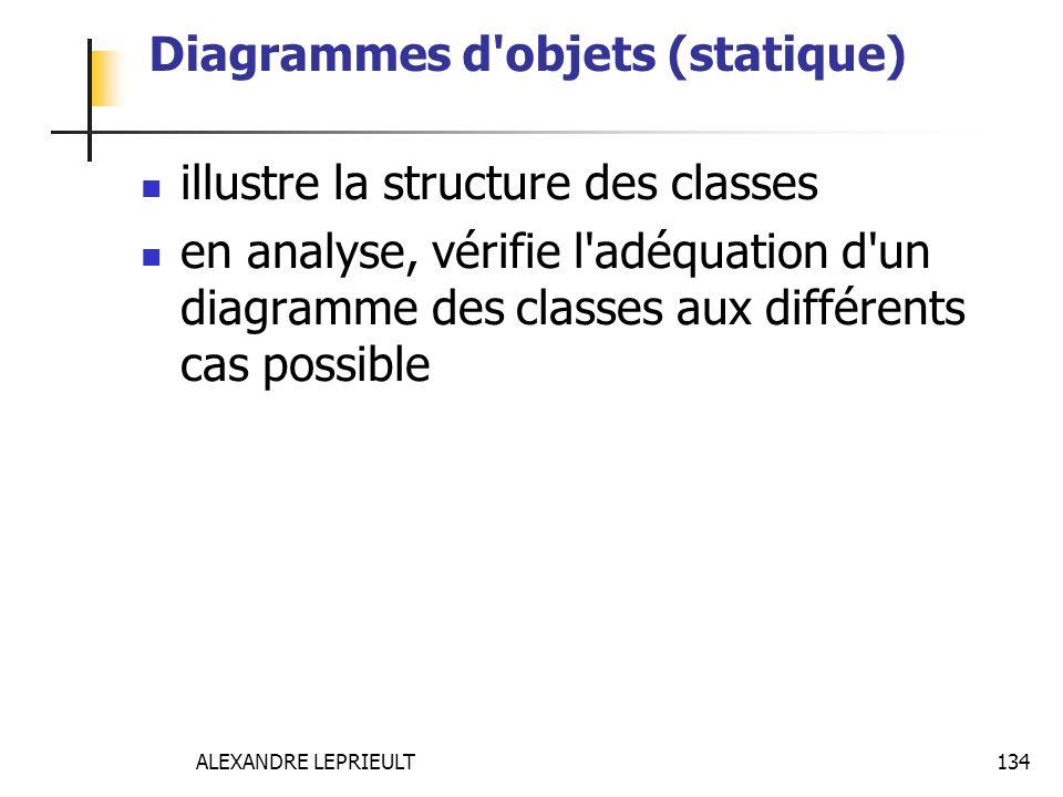 ALEXANDRE LEPRIEULT 134 Diagrammes d'objets (statique) illustre la structure des classes en analyse, vérifie l'adéquation d'un diagramme des classes a