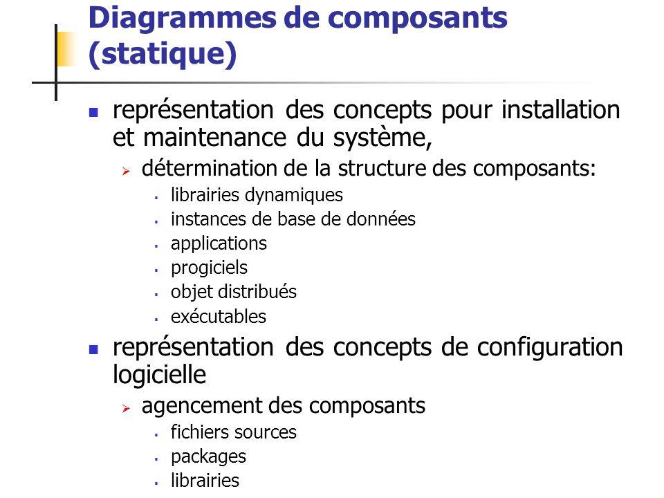 ALEXANDRE LEPRIEULT 135 Diagrammes de composants (statique) représentation des concepts pour installation et maintenance du système, détermination de