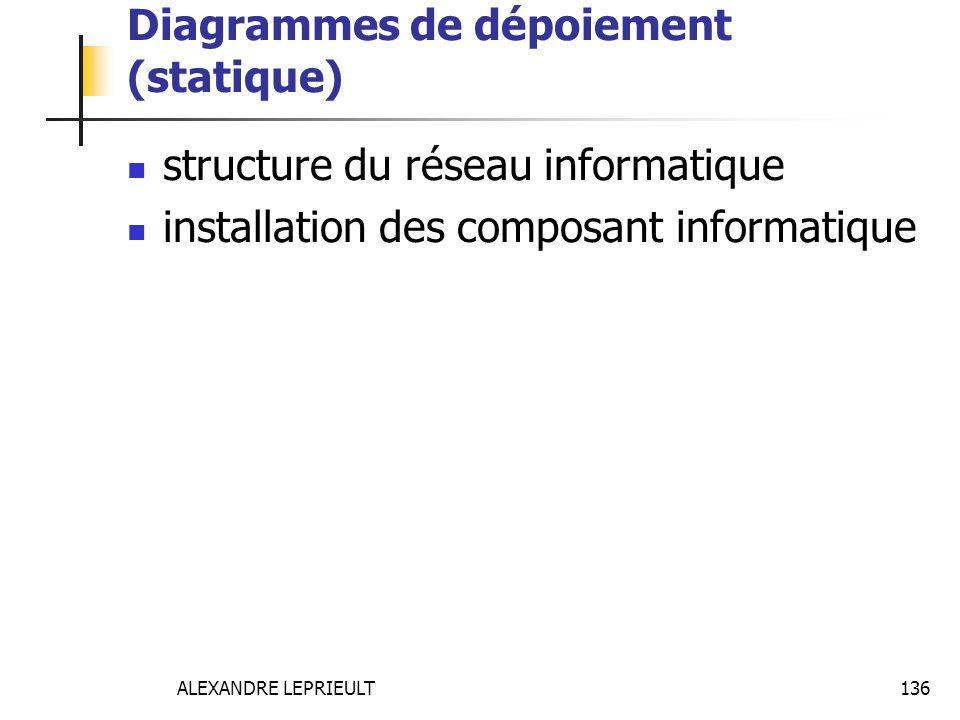 ALEXANDRE LEPRIEULT 136 Diagrammes de dépoiement (statique) structure du réseau informatique installation des composant informatique