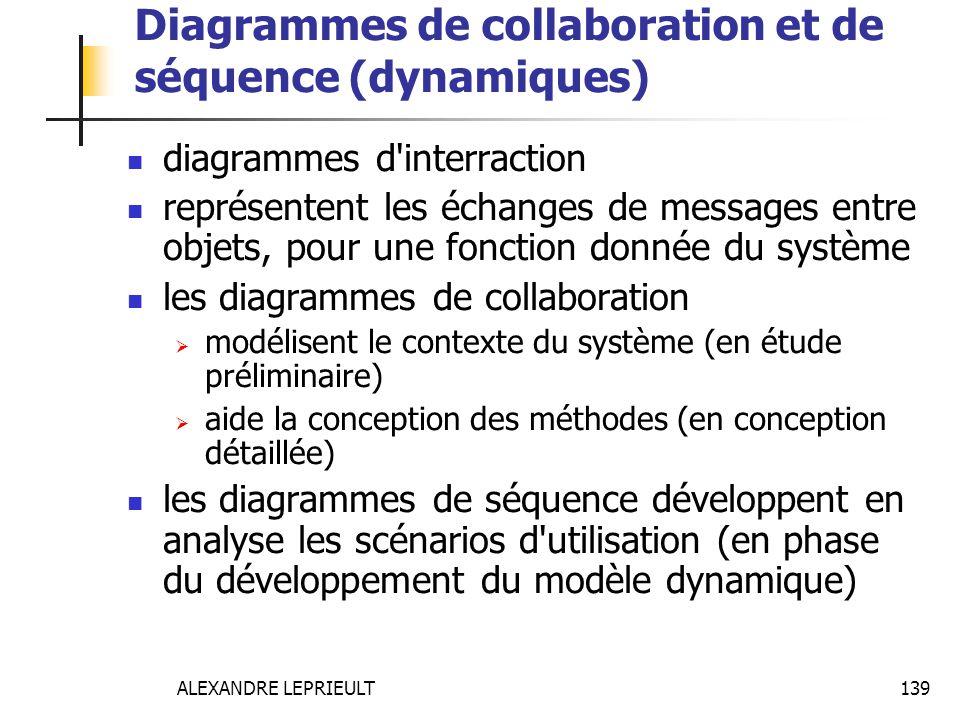 ALEXANDRE LEPRIEULT 139 Diagrammes de collaboration et de séquence (dynamiques) diagrammes d'interraction représentent les échanges de messages entre