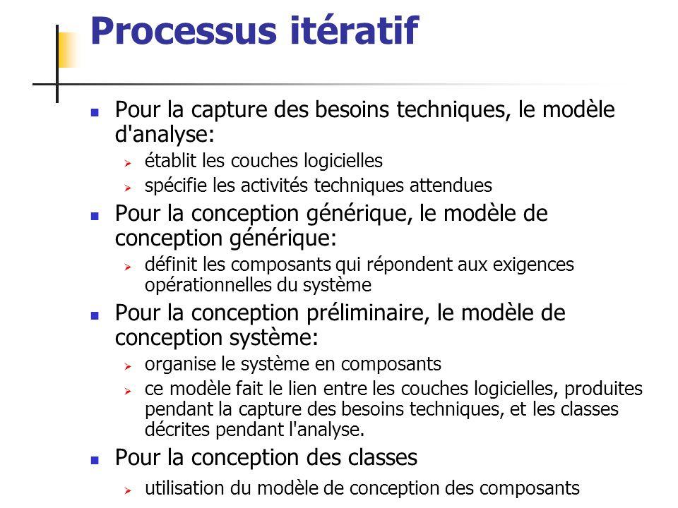 ALEXANDRE LEPRIEULT 141 Processus itératif Pour la capture des besoins techniques, le modèle d'analyse: établit les couches logicielles spécifie les a