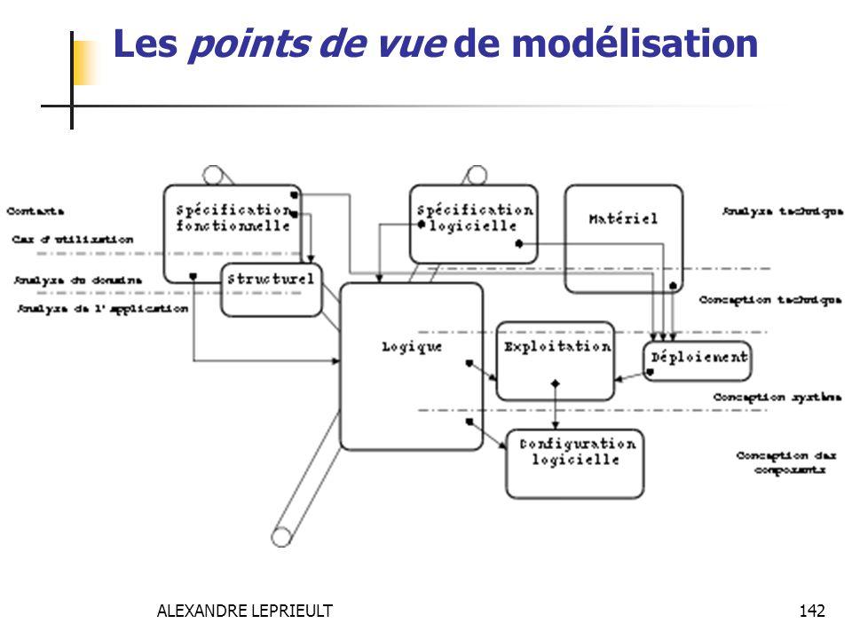 ALEXANDRE LEPRIEULT 142 Les points de vue de modélisation