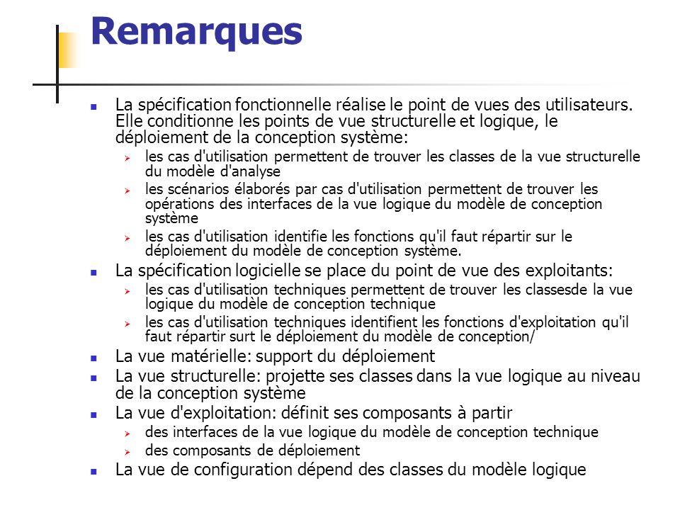 ALEXANDRE LEPRIEULT 151 Remarques La spécification fonctionnelle réalise le point de vues des utilisateurs. Elle conditionne les points de vue structu