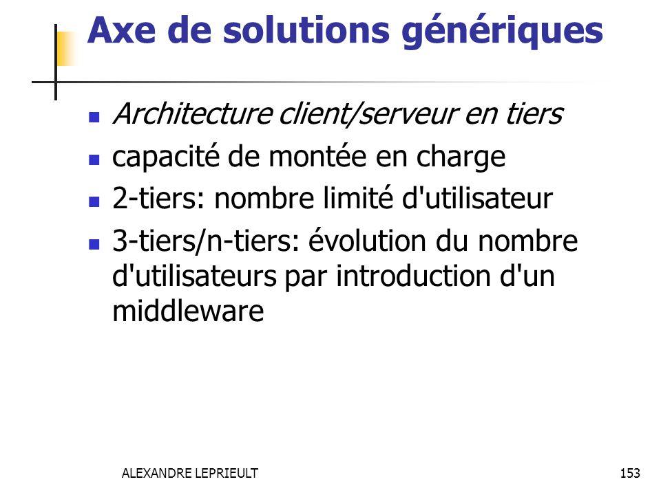 ALEXANDRE LEPRIEULT 153 Axe de solutions génériques Architecture client/serveur en tiers capacité de montée en charge 2-tiers: nombre limité d'utilisa