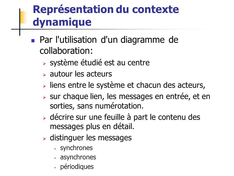 ALEXANDRE LEPRIEULT 172 Représentation du contexte dynamique Par l'utilisation d'un diagramme de collaboration: système étudié est au centre autour le