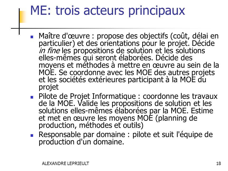 ALEXANDRE LEPRIEULT 18 ME: trois acteurs principaux Maître d'œuvre : propose des objectifs (coût, délai en particulier) et des orientations pour le pr