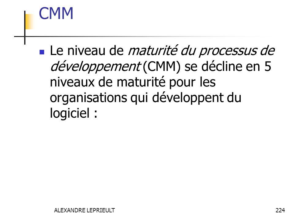 ALEXANDRE LEPRIEULT 224 CMM Le niveau de maturité du processus de développement (CMM) se décline en 5 niveaux de maturité pour les organisations qui d