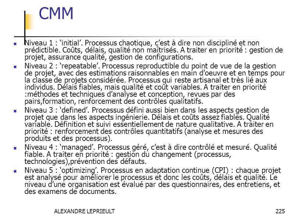 ALEXANDRE LEPRIEULT 225 CMM Niveau 1 : initial. Processus chaotique, cest à dire non discipliné et non prédictible. Coûts, délais, qualité non maîtris