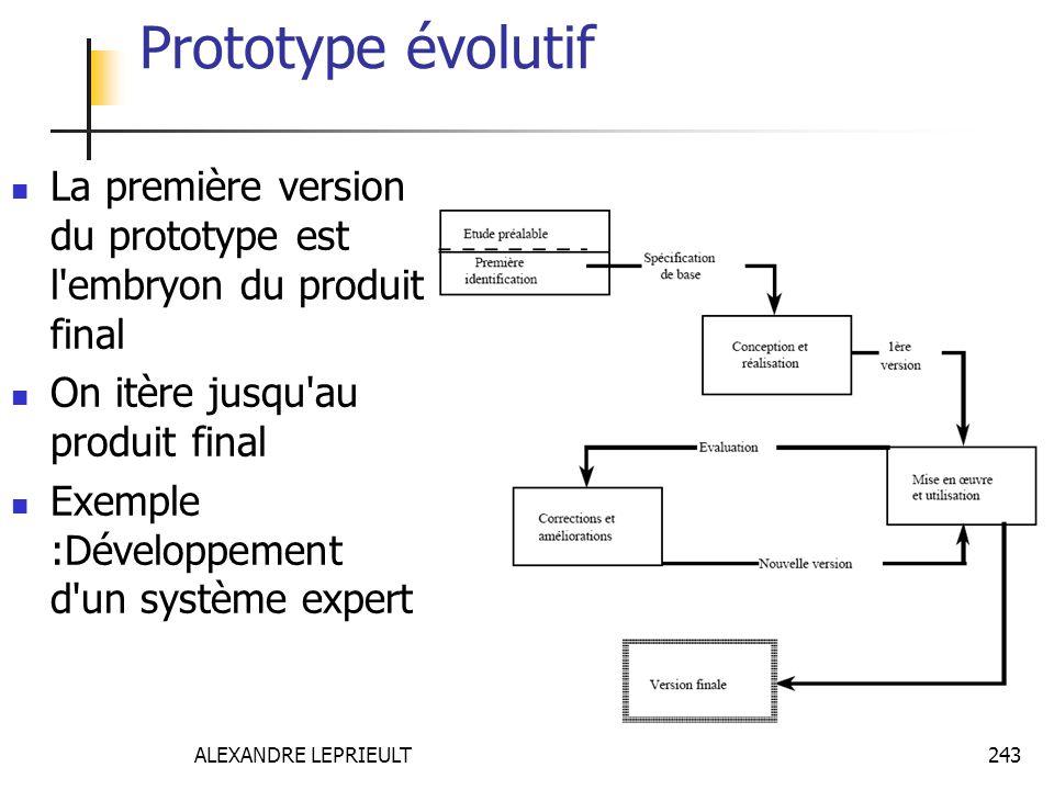 ALEXANDRE LEPRIEULT 243 Prototype évolutif La première version du prototype est l'embryon du produit final On itère jusqu'au produit final Exemple :Dé