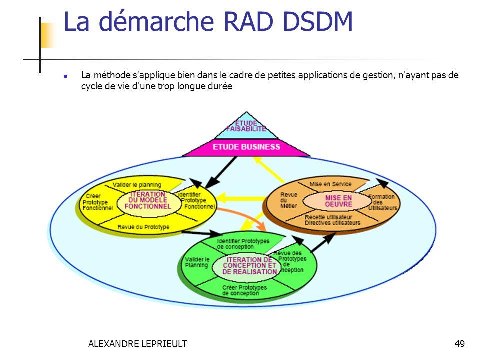 ALEXANDRE LEPRIEULT 49 La démarche RAD DSDM La méthode s'applique bien dans le cadre de petites applications de gestion, n'ayant pas de cycle de vie d