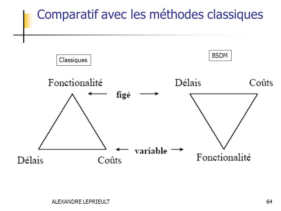 ALEXANDRE LEPRIEULT 64 Comparatif avec les méthodes classiques Classiques BSDM