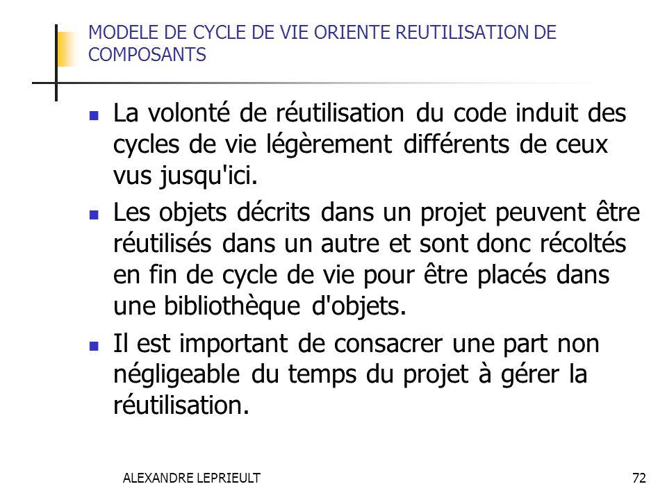 ALEXANDRE LEPRIEULT 72 MODELE DE CYCLE DE VIE ORIENTE REUTILISATION DE COMPOSANTS La volonté de réutilisation du code induit des cycles de vie légèrem