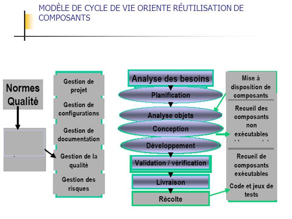 ALEXANDRE LEPRIEULT 73 MODÈLE DE CYCLE DE VIE ORIENTE RÉUTILISATION DE COMPOSANTS