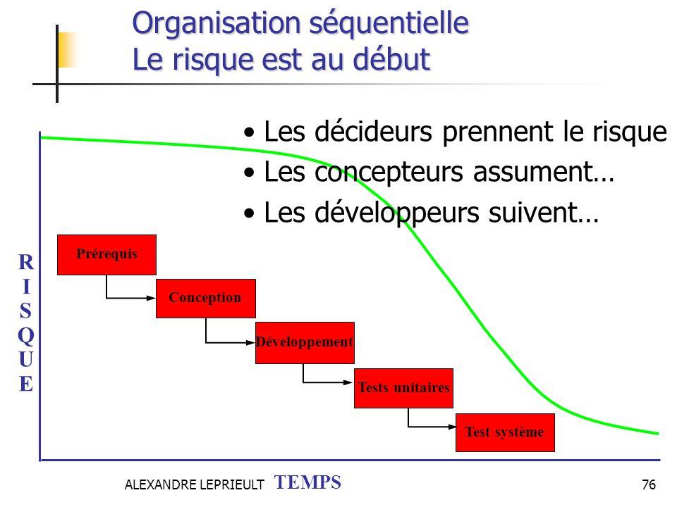 ALEXANDRE LEPRIEULT 76 RISQUERISQUE TEMPS Tests unitaires Test système Développement Conception Prérequis Les décideurs prennent le risque Les concept
