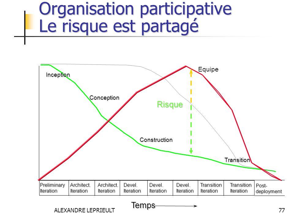 ALEXANDRE LEPRIEULT 77 Organisation participative Le risque est partagé Transition Risque Inception Conception Construction PreliminaryIterationArchit