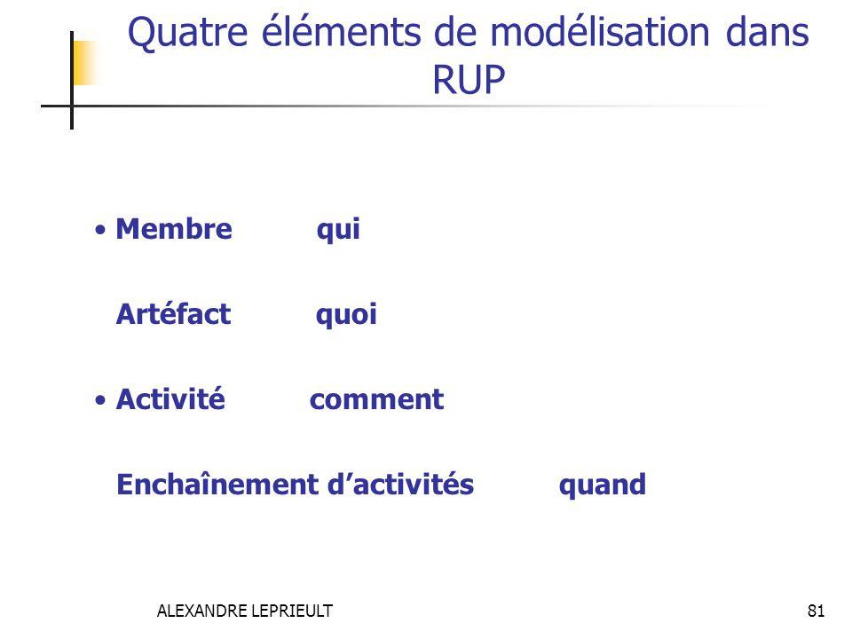 ALEXANDRE LEPRIEULT 81 Quatre éléments de modélisation dans RUP Membre est le qui : Chef de projet, Analyste, Testeur, Utilisateur, etc. Artéfact est