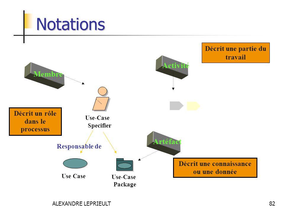 ALEXANDRE LEPRIEULT 82 Décrit un rôle dans le processus Membre Use-Case Specifier Notations Activité Décrit une partie du travail Décrit une connaissa