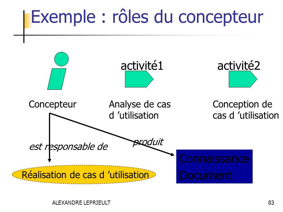 ALEXANDRE LEPRIEULT 83 ConcepteurAnalyse de cas d utilisation Conception de cas d utilisation Réalisation de cas d utilisation est responsable de Exem